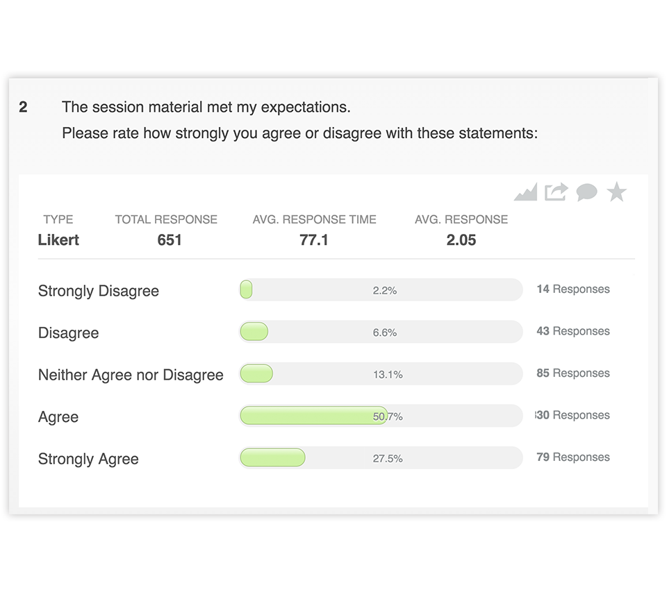The Survey Magnet generates detailed reports based on user responses. This image shows an example of a report generated from a Likert Scale question. It shows answers ranging from strongly disagree to strongly agree, with a green progress bar representing the percentage of people who responded with each answer.